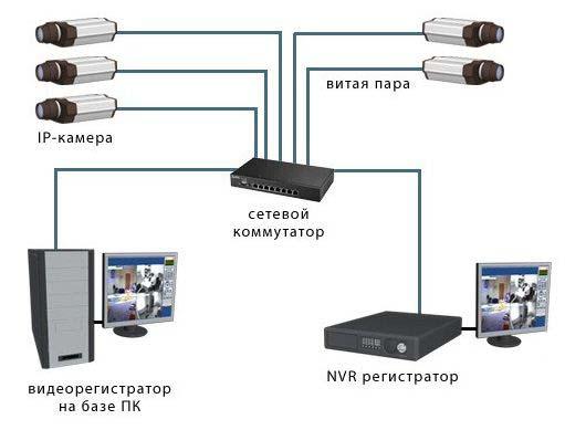 сетевое подключение IP камер